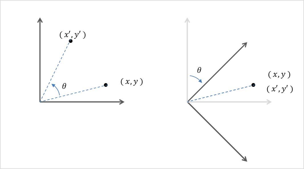 ロドリゲスの回転公式